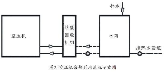 技术:空压机常见余热利用方式设计特点